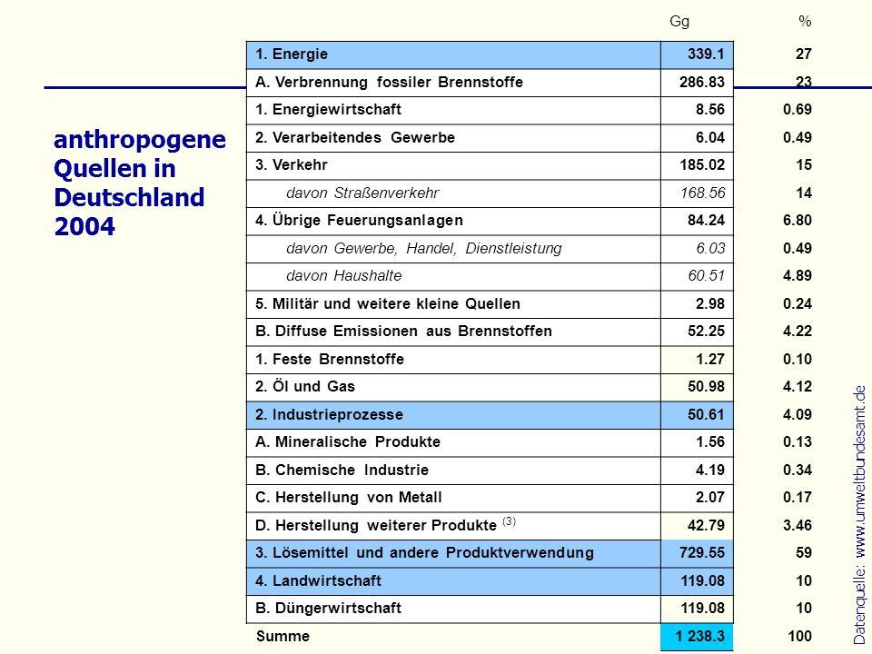 anthropogene Quellen in Deutschland 2004