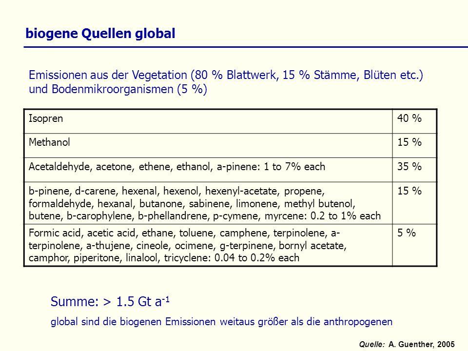 biogene Quellen global