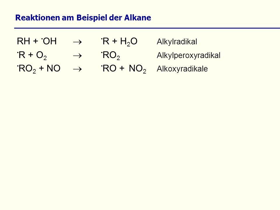 Reaktionen am Beispiel der Alkane