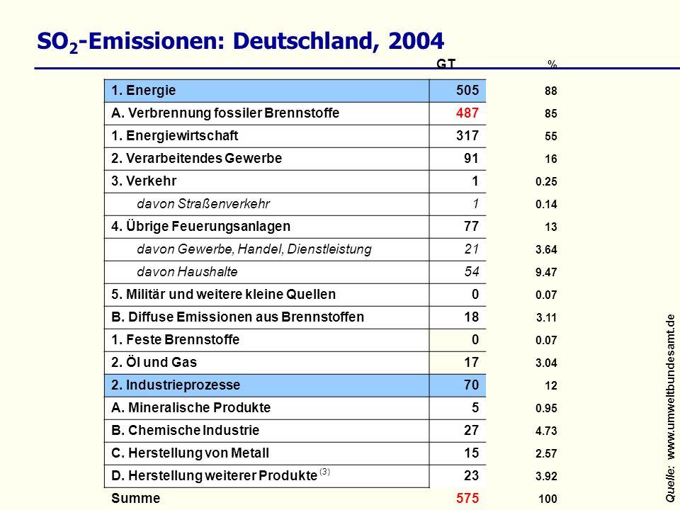 SO2-Emissionen: Deutschland, 2004