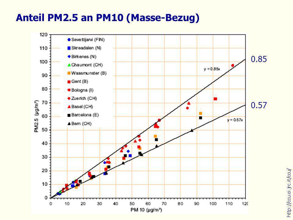 Anteil PM2.5 an PM10 (Masse-Bezug)