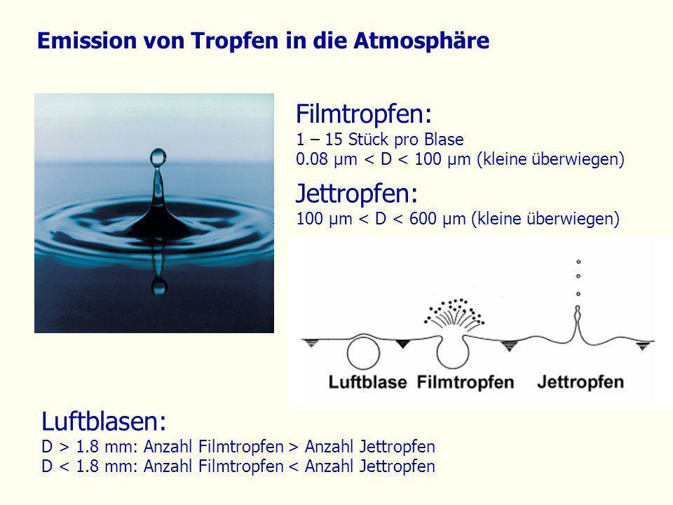 Emission von Tropfen in die Atmosphäre