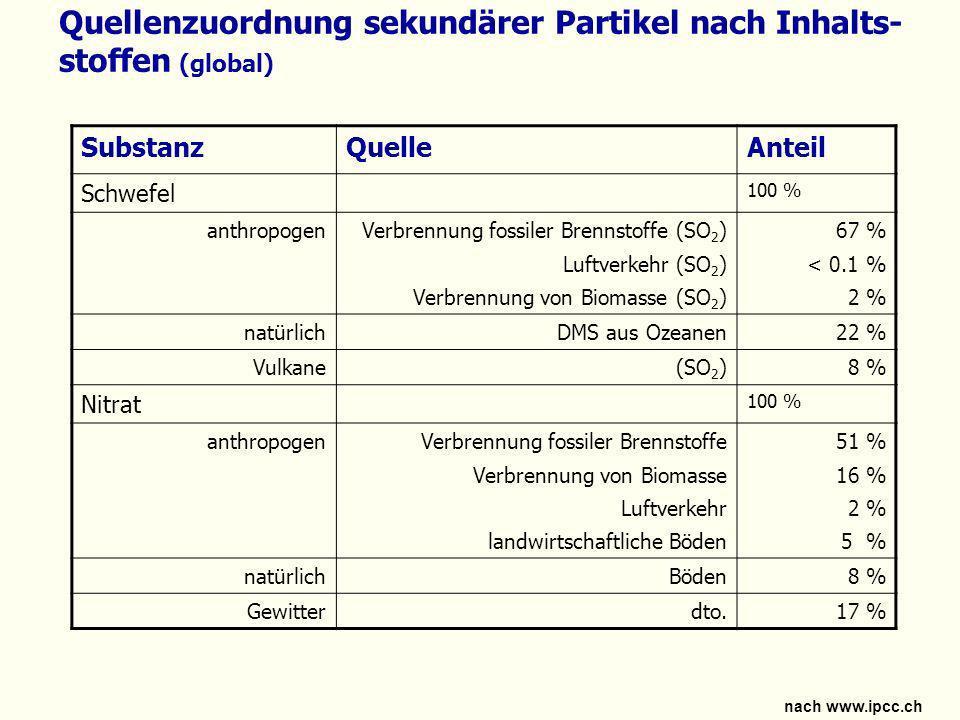 Quellenzuordnung sekundärer Partikel nach Inhalts-stoffen (global)