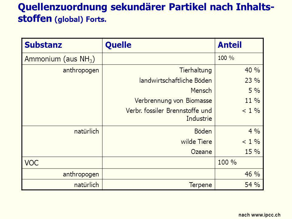 Quellenzuordnung sekundärer Partikel nach Inhalts-stoffen (global) Forts.
