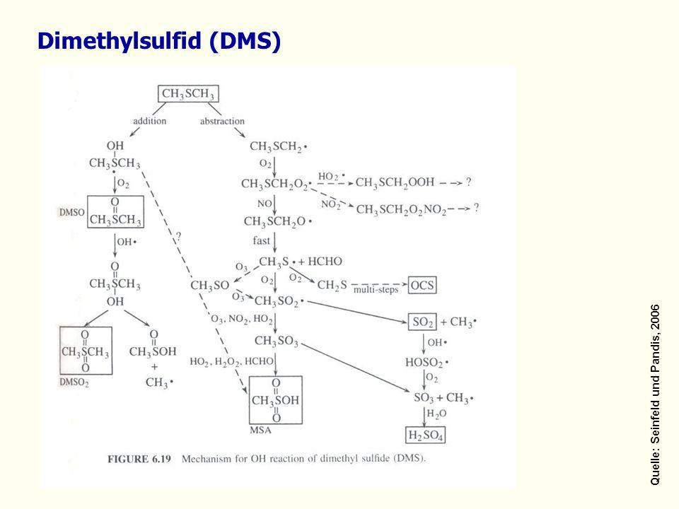 Dimethylsulfid (DMS) Quelle: Seinfeld und Pandis, 2006