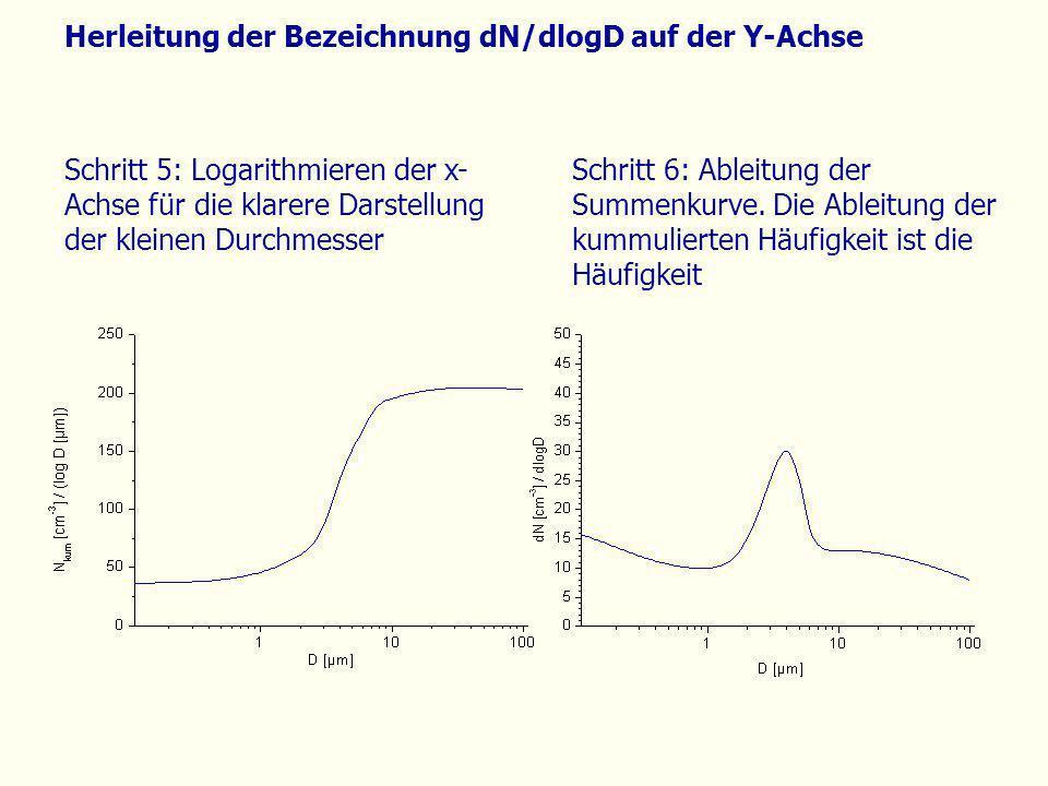 Herleitung der Bezeichnung dN/dlogD auf der Y-Achse