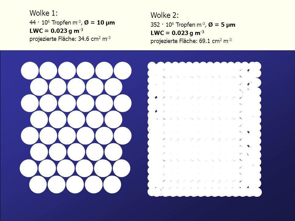 Wolke 1: Wolke 2: 44 · 106 Tropfen m-3, Ø = 10 µm