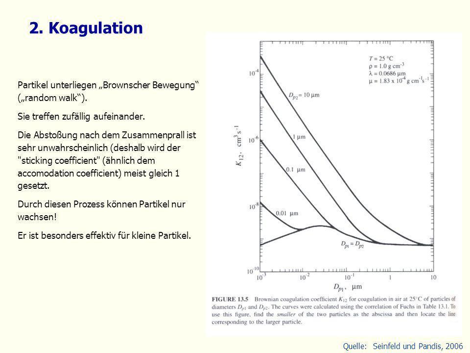 """2. Koagulation Partikel unterliegen """"Brownscher Bewegung (""""random walk ). Sie treffen zufällig aufeinander."""