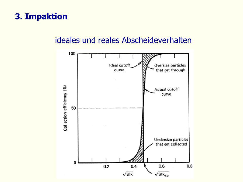 3. Impaktion ideales und reales Abscheideverhalten