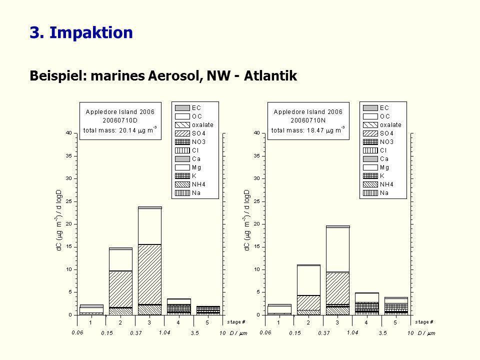 3. Impaktion Beispiel: marines Aerosol, NW - Atlantik