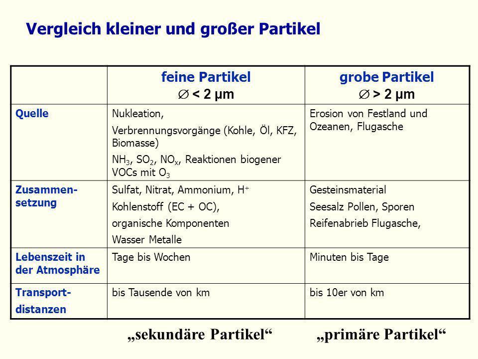 Vergleich kleiner und großer Partikel