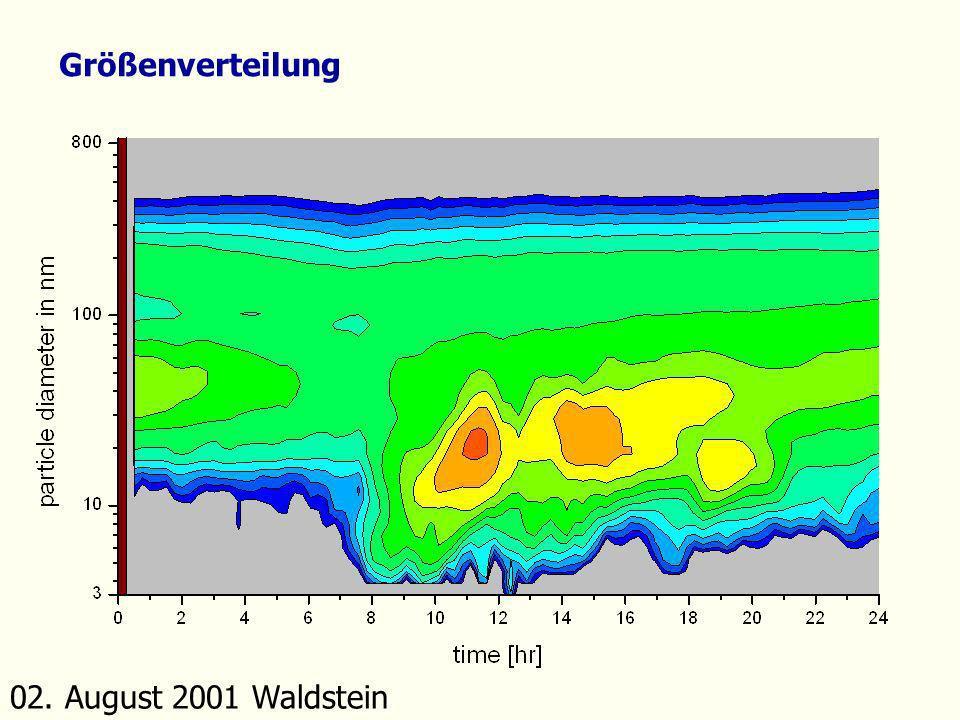 Größenverteilung 02. August 2001 Waldstein