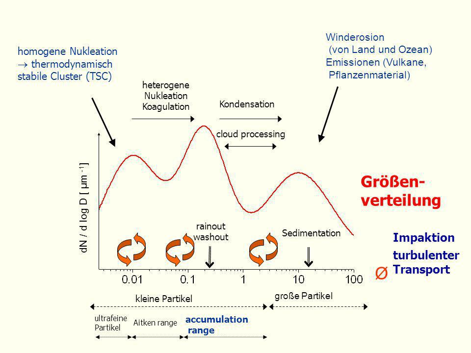 Größen-verteilung Impaktion turbulenter Transport Winderosion