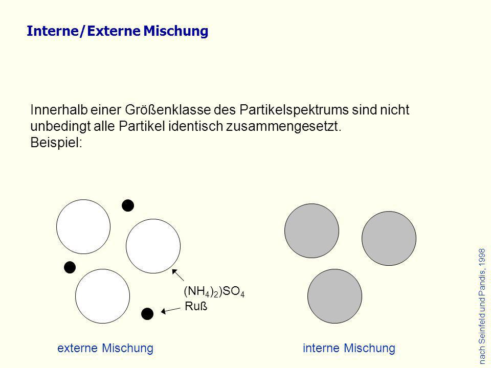 Interne/Externe Mischung
