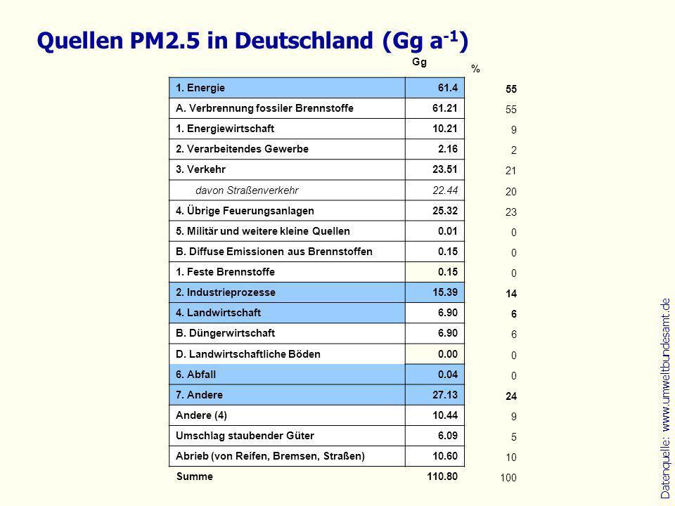Datenquelle: www.umweltbundesamt.de