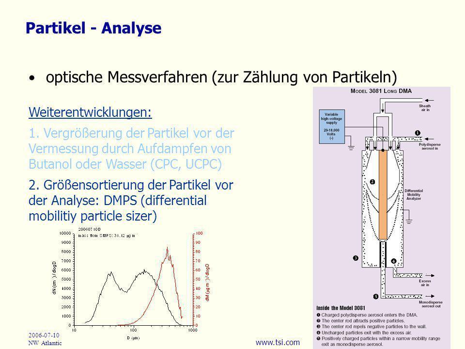optische Messverfahren (zur Zählung von Partikeln)