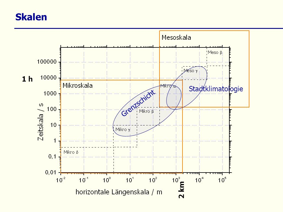 Skalen Stadtklimatologie 1 h Grenzschicht 2 km