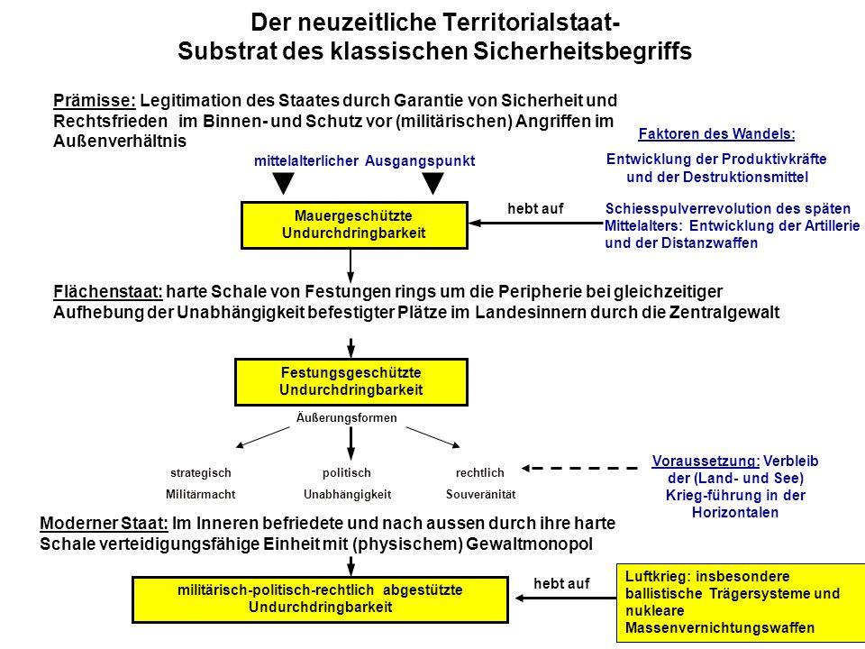 Der neuzeitliche Territorialstaat- Substrat des klassischen Sicherheitsbegriffs