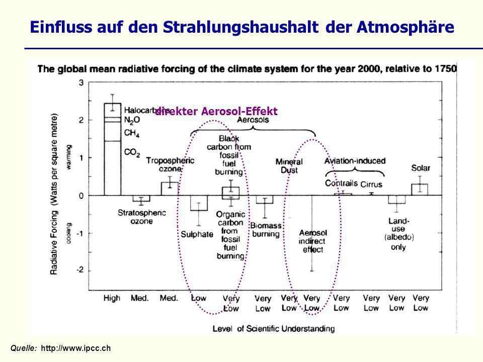 Einfluss auf den Strahlungshaushalt der Atmosphäre