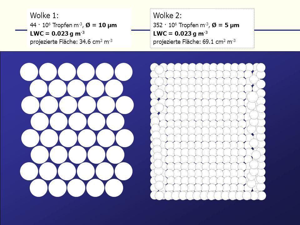 Wolke 1: Wolke 2: 44 · 106 Tropfen m-3, Ø = 10 µm LWC = 0.023 g m-3