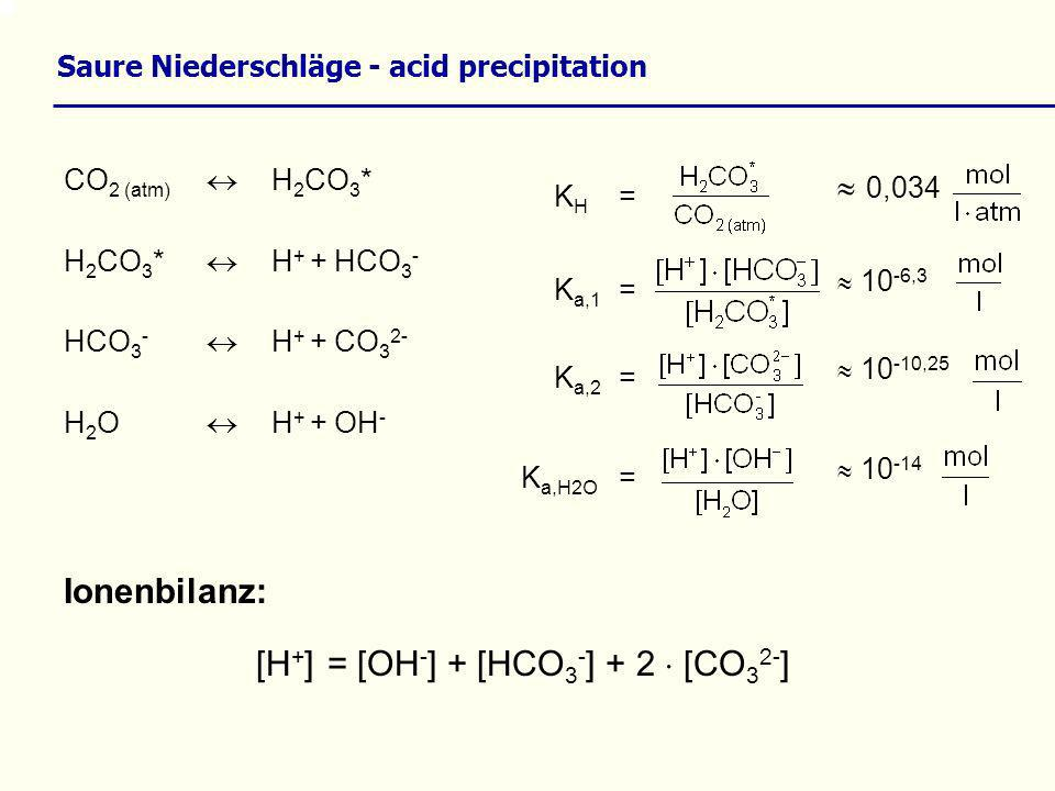 Saure Niederschläge - acid precipitation