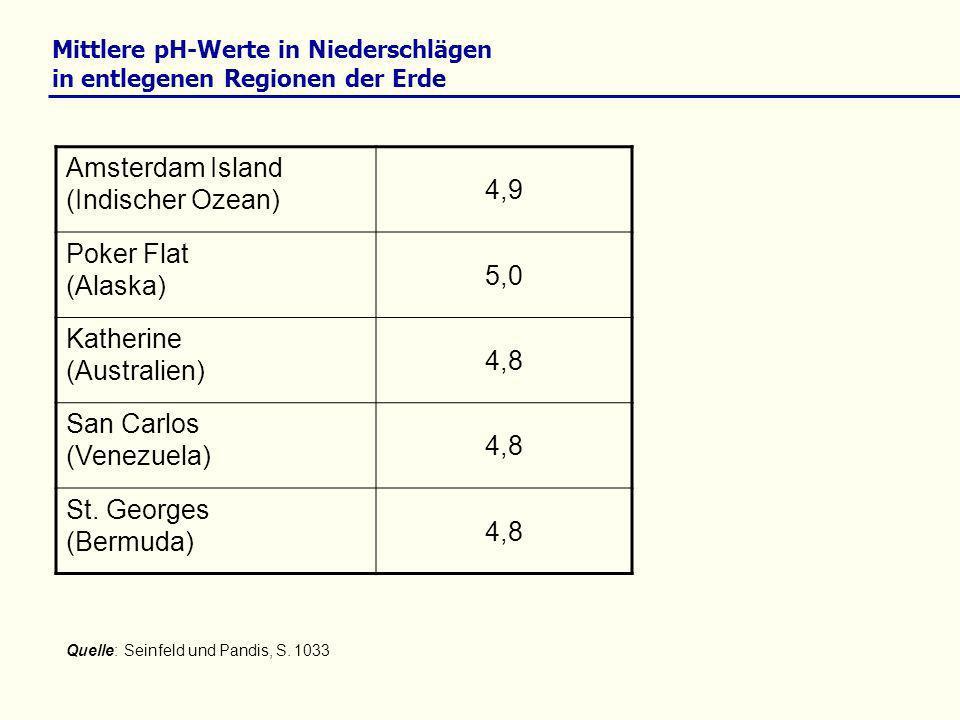 Mittlere pH-Werte in Niederschlägen in entlegenen Regionen der Erde