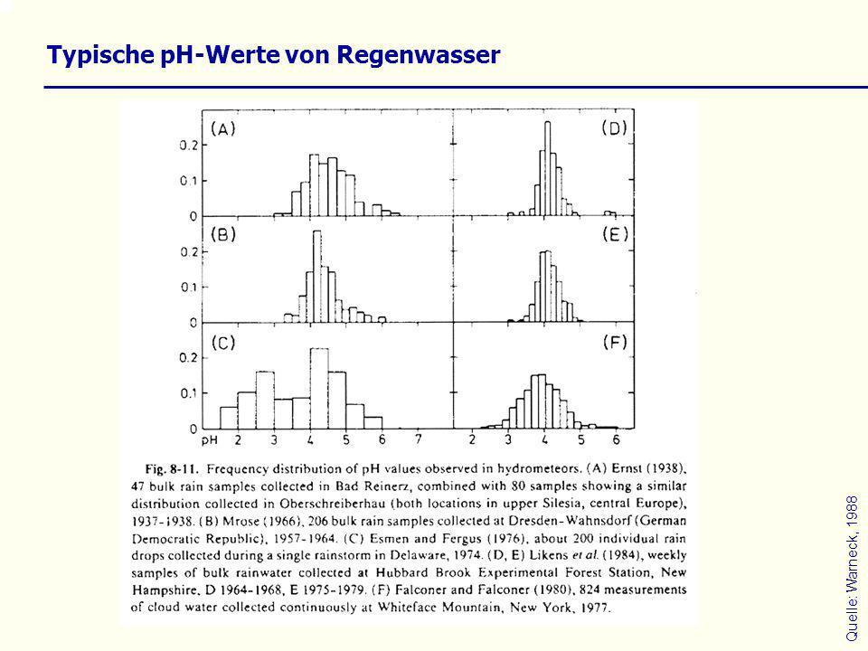 Typische pH-Werte von Regenwasser