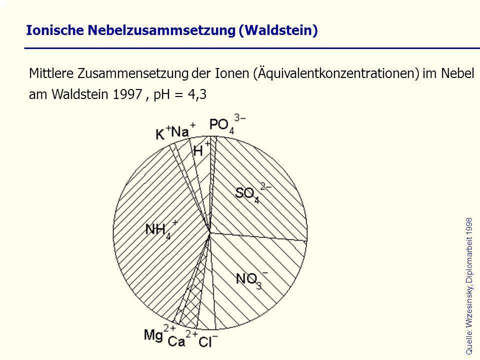 Ionische Nebelzusammsetzung (Waldstein)