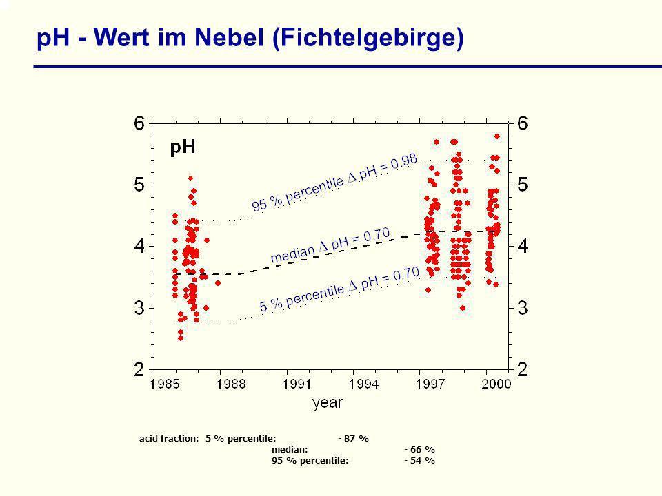 pH - Wert im Nebel (Fichtelgebirge)