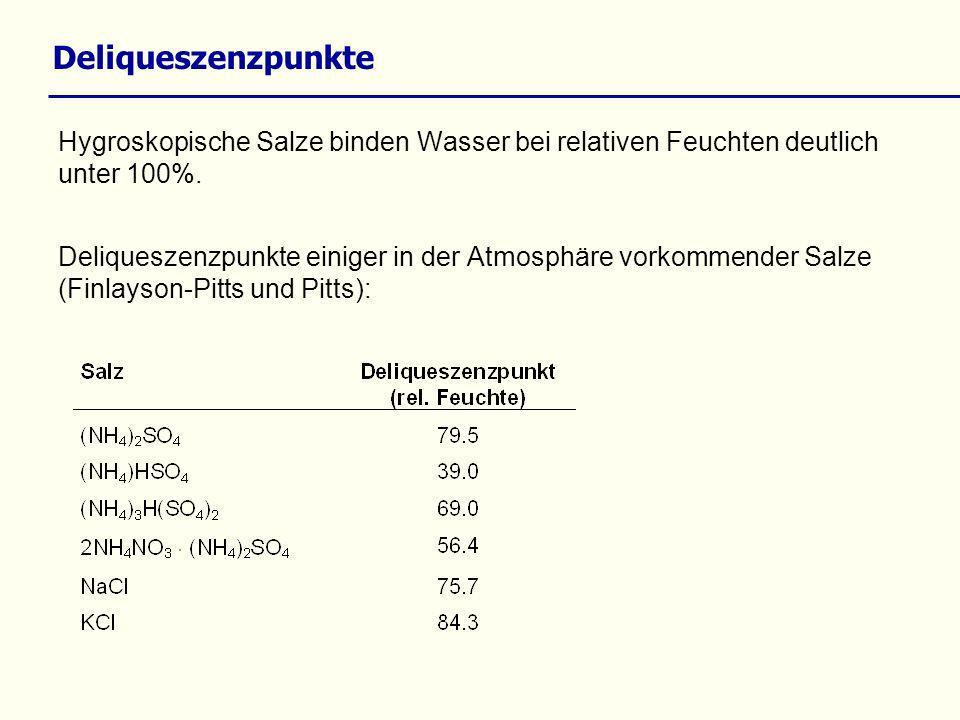 Deliqueszenzpunkte Hygroskopische Salze binden Wasser bei relativen Feuchten deutlich unter 100%.