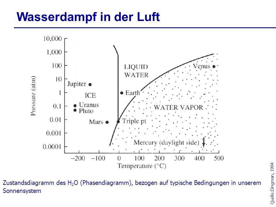 Wasserdampf in der Luft