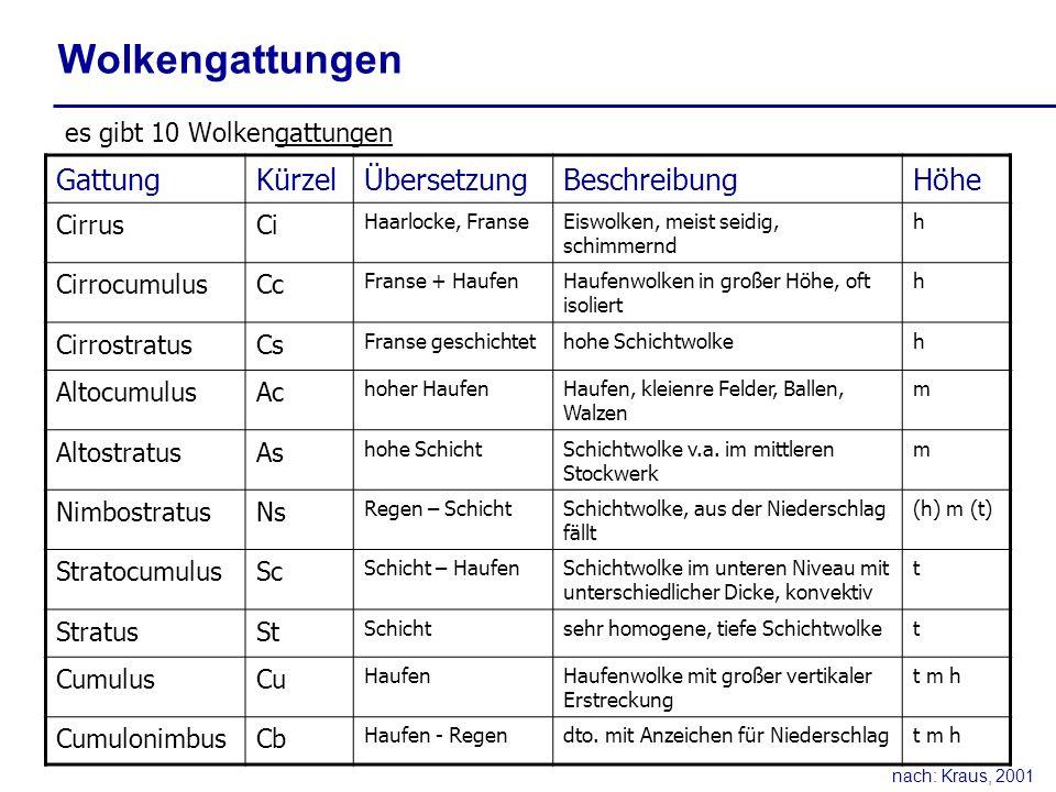 Wolkengattungen Gattung Kürzel Übersetzung Beschreibung Höhe
