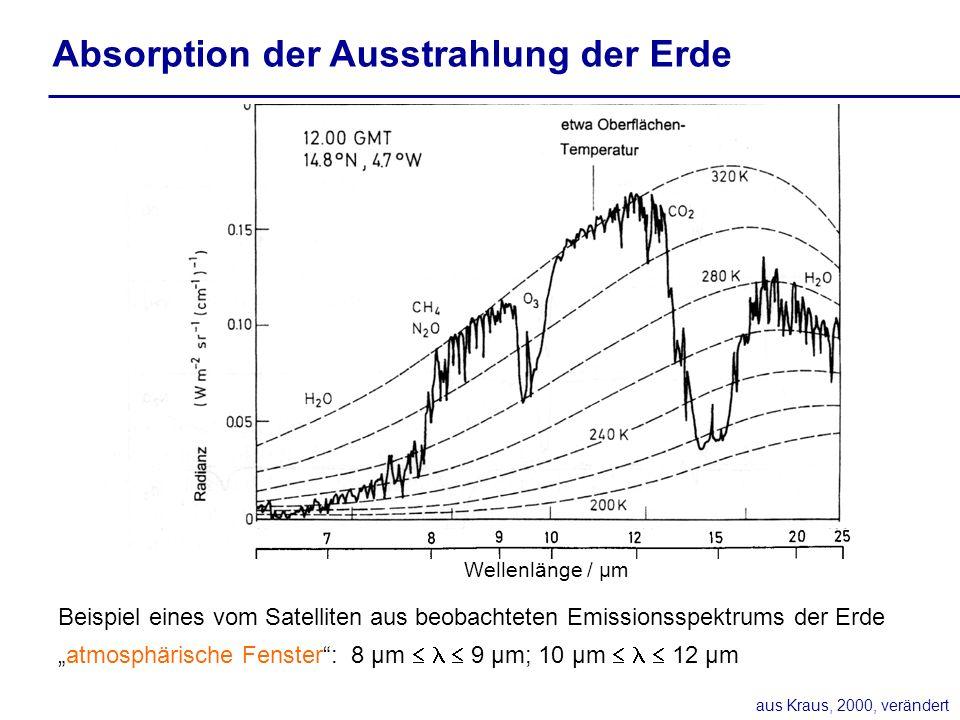 Absorption der Ausstrahlung der Erde