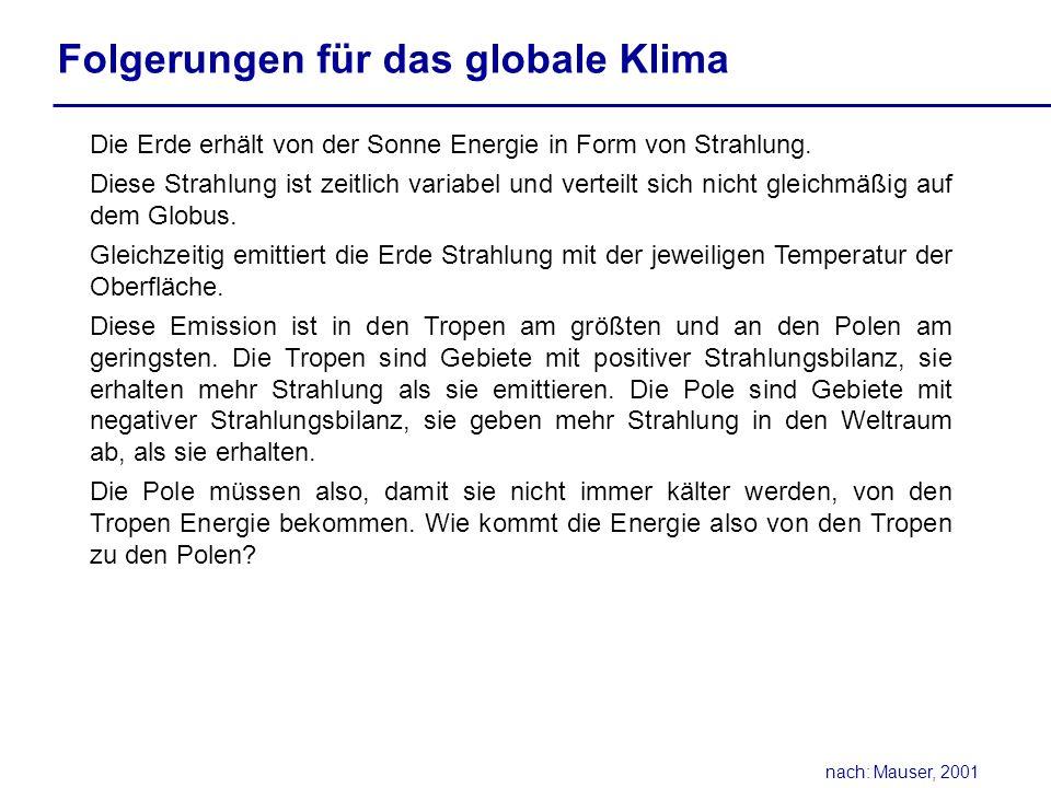 Folgerungen für das globale Klima