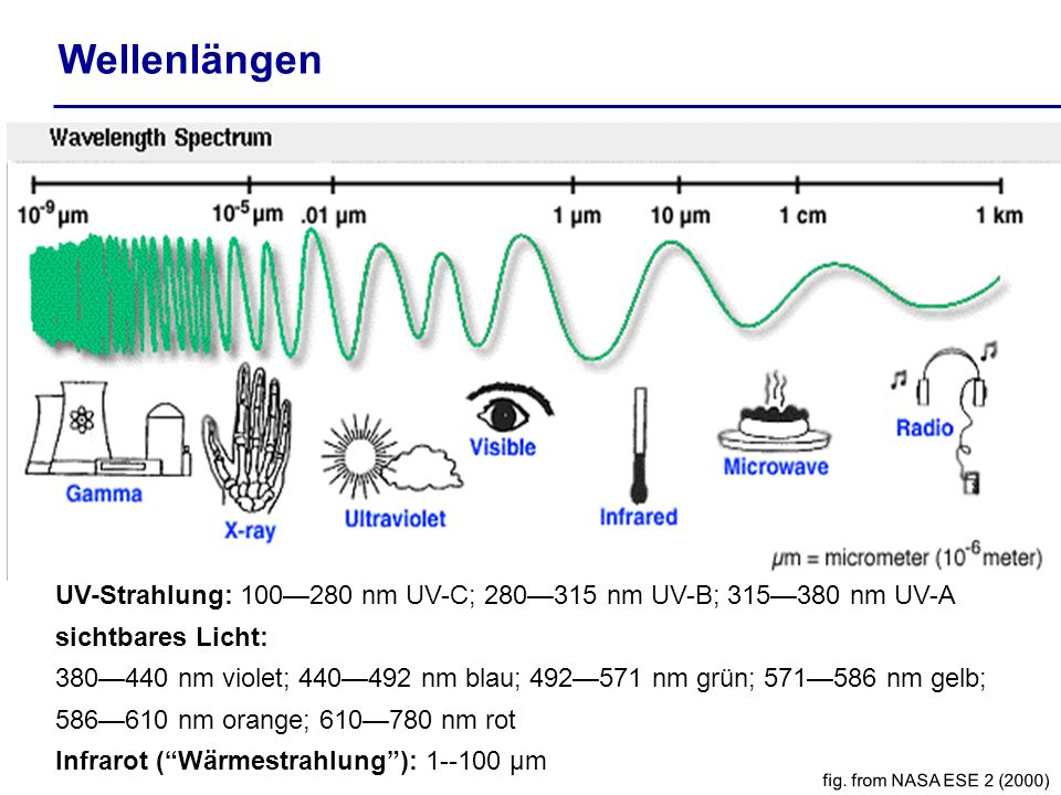 Wellenlängen UV-Strahlung: 100—280 nm UV-C; 280—315 nm UV-B; 315—380 nm UV-A. sichtbares Licht: