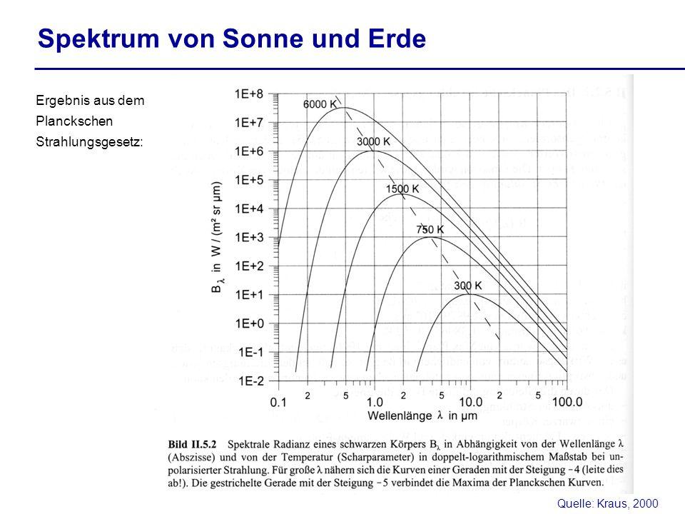Spektrum von Sonne und Erde