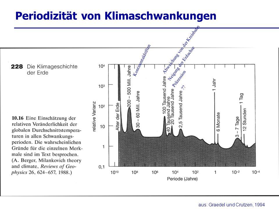 Periodizität von Klimaschwankungen