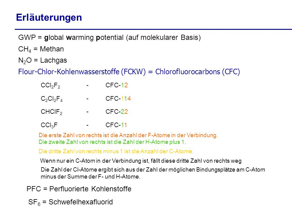 Erläuterungen GWP = global warming potential (auf molekularer Basis)