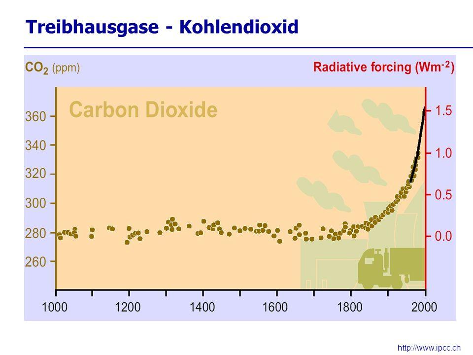 Treibhausgase - Kohlendioxid