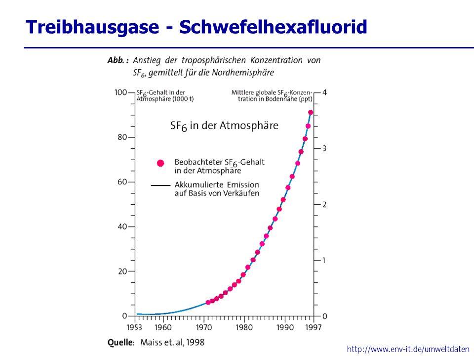 Treibhausgase - Schwefelhexafluorid
