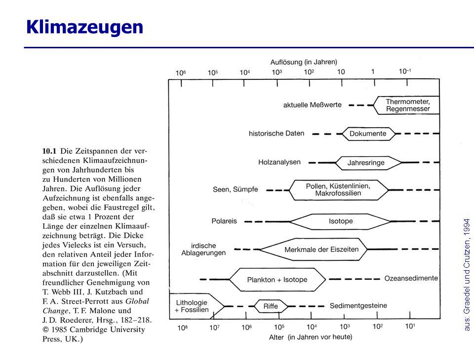 aus: Graedel und Crutzen, 1994