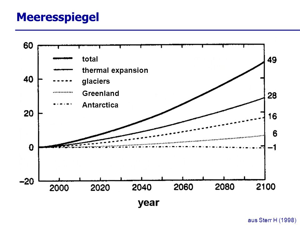 Meeresspiegel total thermal expansion glaciers Greenland Antarctica