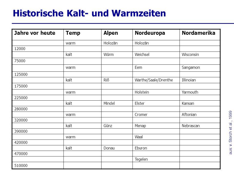 Historische Kalt- und Warmzeiten