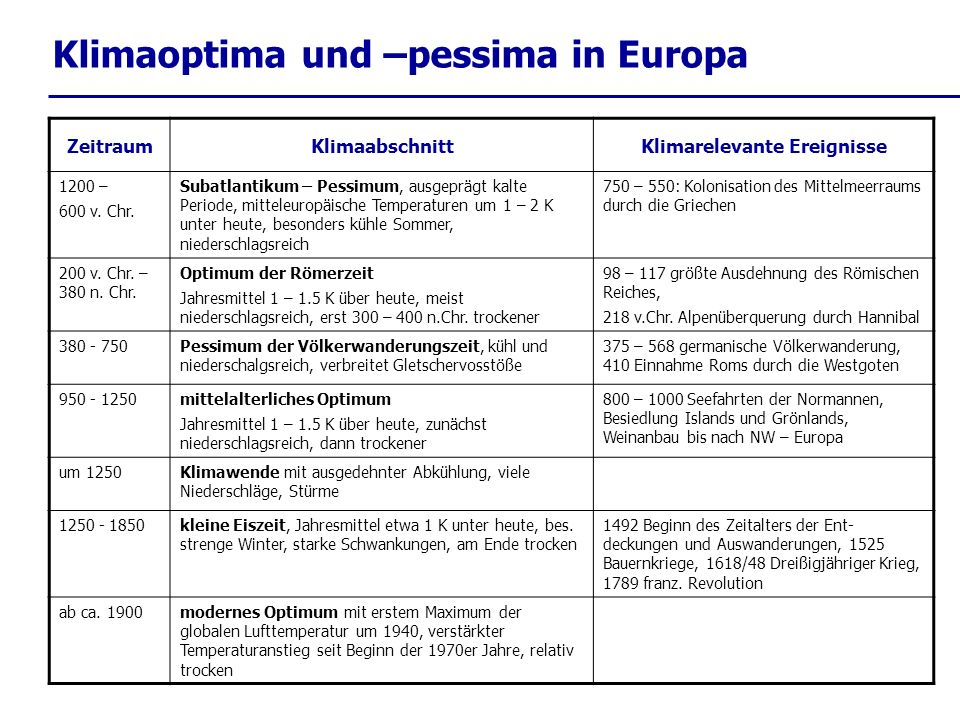 Klimaoptima und –pessima in Europa