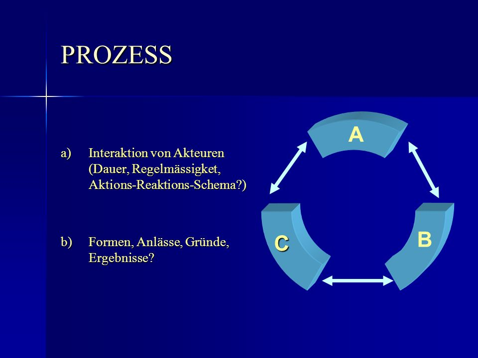 PROZESS a) Interaktion von Akteuren (Dauer, Regelmässigket, Aktions-Reaktions-Schema ) b) Formen, Anlässe, Gründe, Ergebnisse