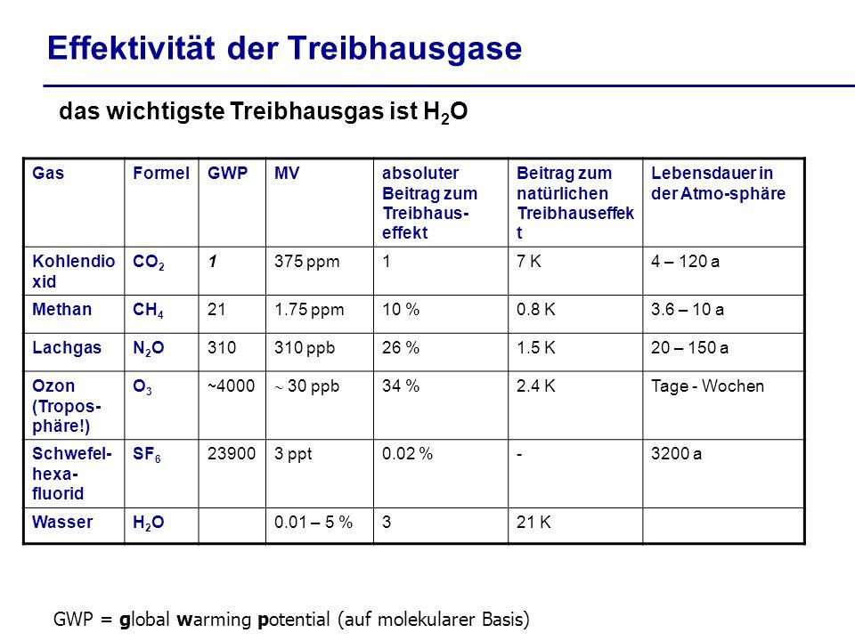 Effektivität der Treibhausgase
