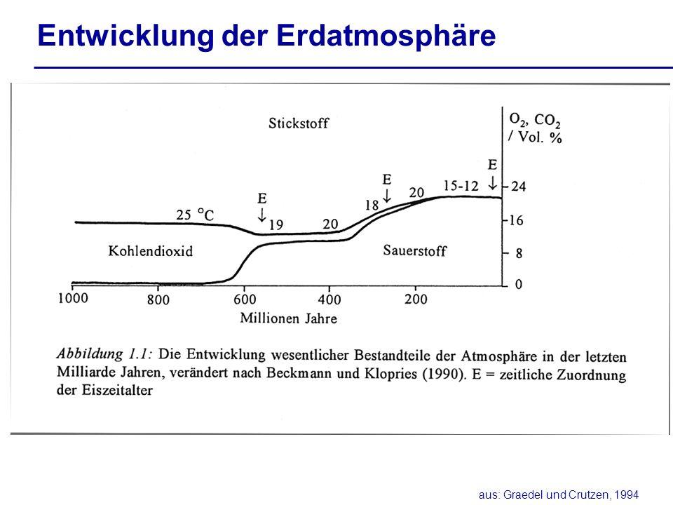 Entwicklung der Erdatmosphäre