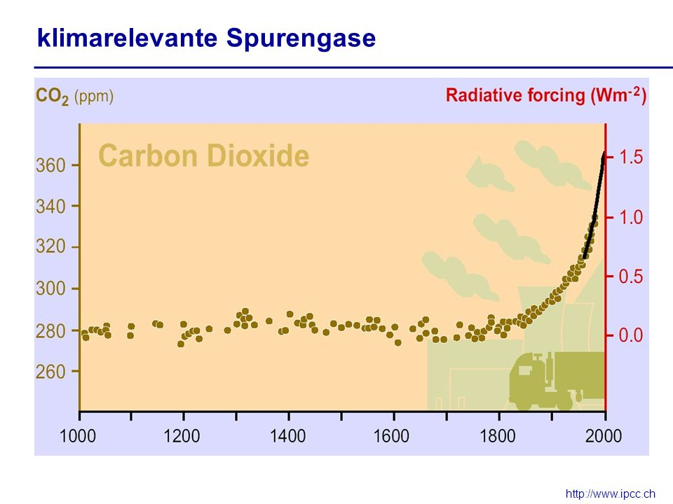 klimarelevante Spurengase