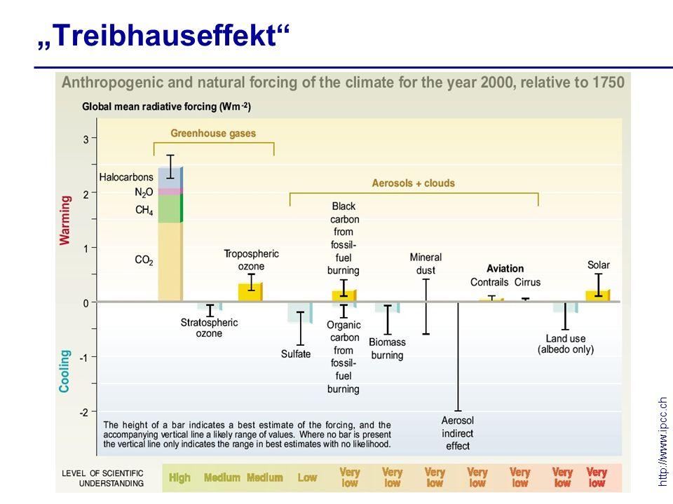 """Treibhauseffekt http://www.ipcc.ch"