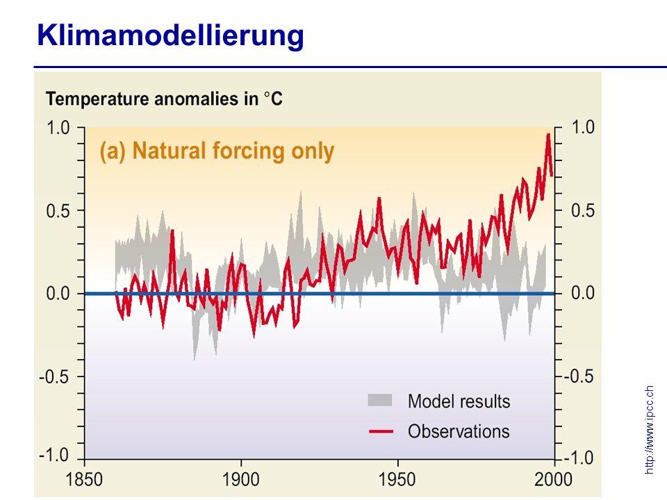 Klimamodellierung http://www.ipcc.ch